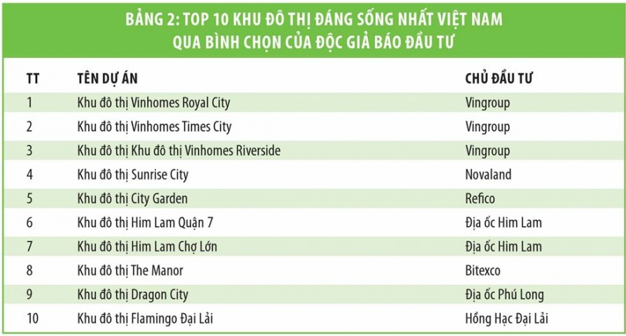 top 10 khu do thi dang song 2
