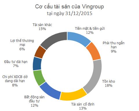tong-tai-san-cua-vingroup-lon-hon-eximbank-va-nhieu-ngan-hang-co-vua (1)