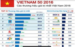5 thương hiệu của VINGROUP lọt top 50 thương hiệu giá trị nhất Việt Nam 2016